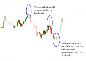 Analisis forex martillo