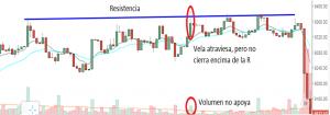 volumen trading
