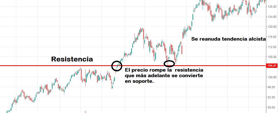 El Pullback y el Throwback en el Trading: GUÍA COMPLETA