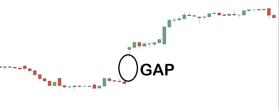 El GAP en el Trading: Qué es, tipos y cómo operarlos