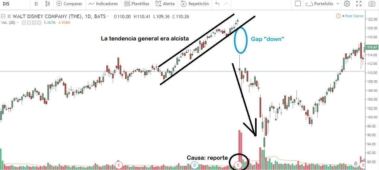 Todo sobre GAPS en el Trading: Qué son, tipos y cómo operarlos